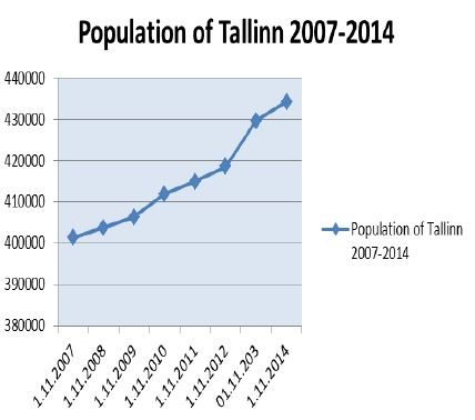 Tallinn-Population-Growth