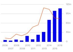 Startups Funding in Estonia